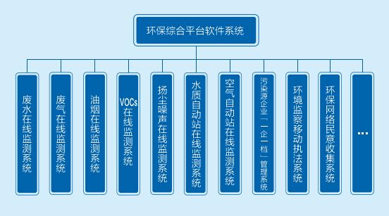 智慧环保物联网平台系统介绍